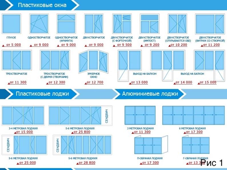 Отличия пластиковых окон. на какие моменты обратить внимание при покупке