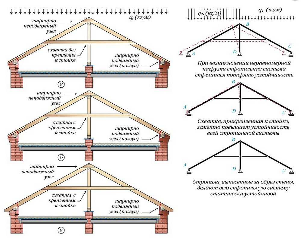 Виды стропильных систем: анализ базовых версий с разбором технологических особенностей