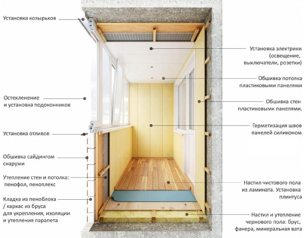 Как правильно утеплить балкон изнутри (6 этапов с фото)
