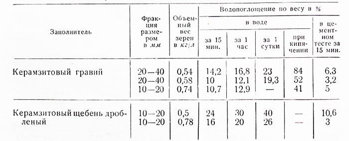 Теплоизоляционные свойства насыпного керамзита