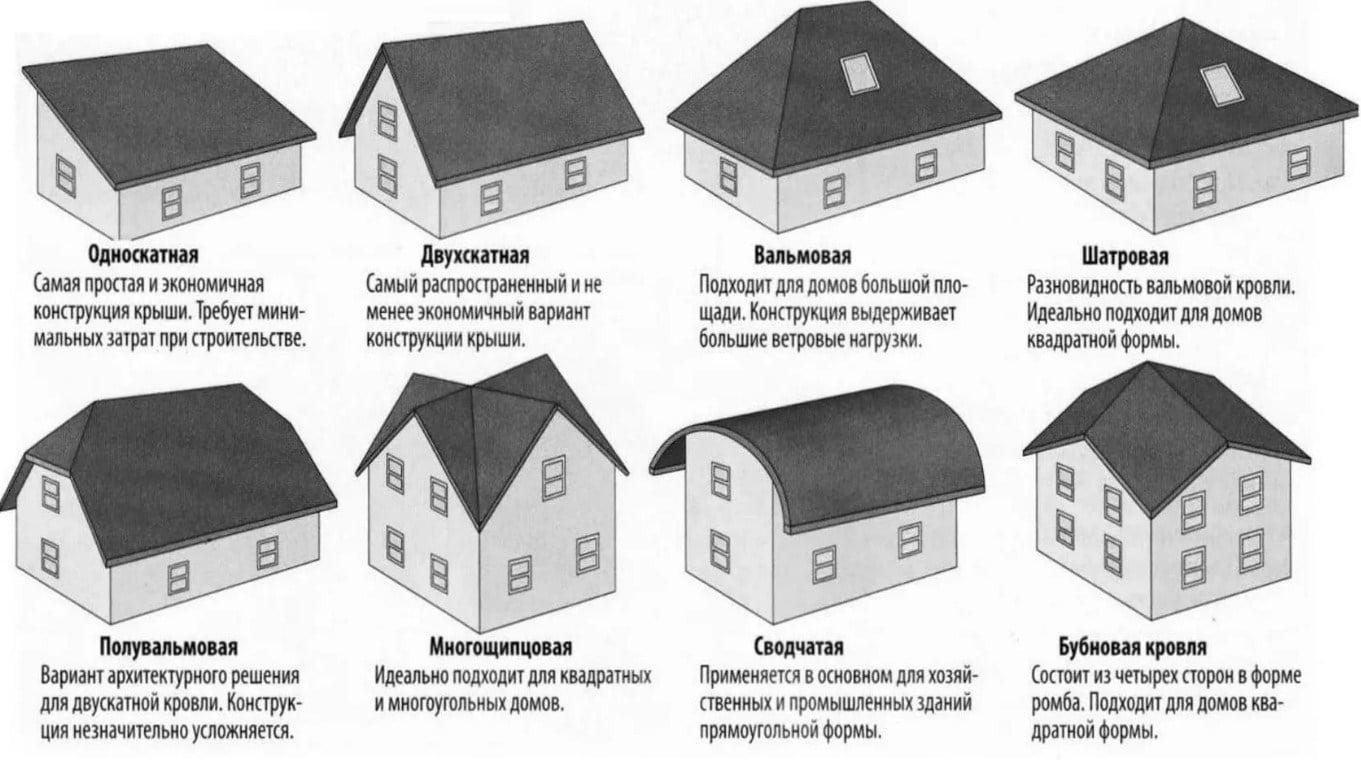 Виды кровли для частных домов