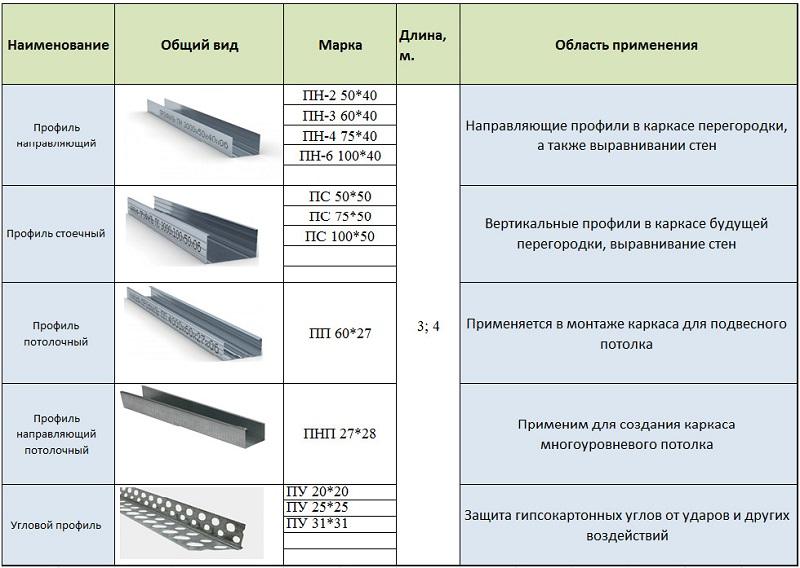 Все виды профилей и комплектующих для гипсокартона: размеры, применение, выбор