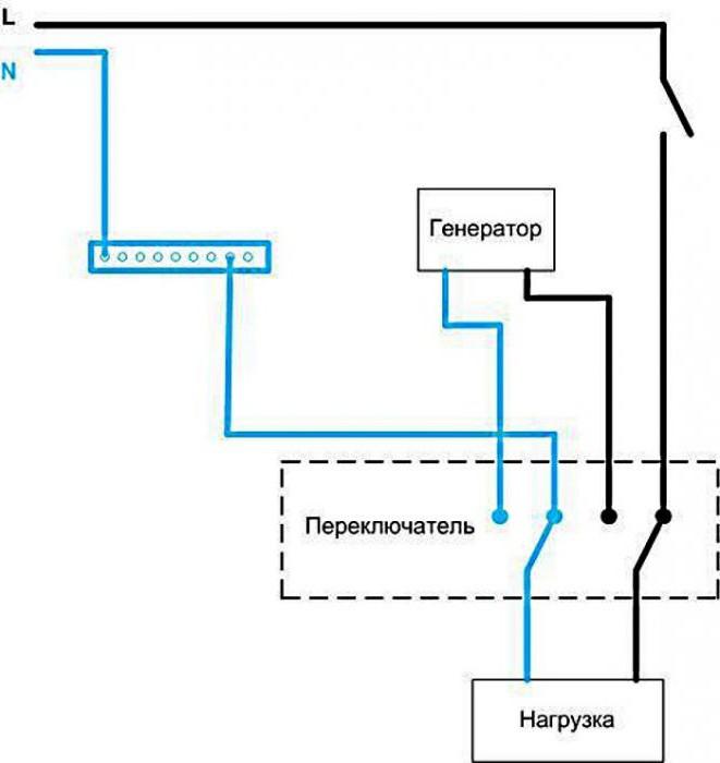 Подключение генератора: схема подключения резервного электрогенератора к сети загородного и частного дома через розетку и через рубильник