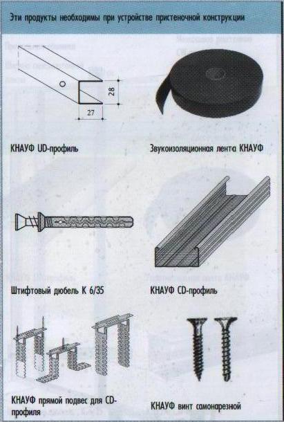 Размеры профиля для гипсокартона