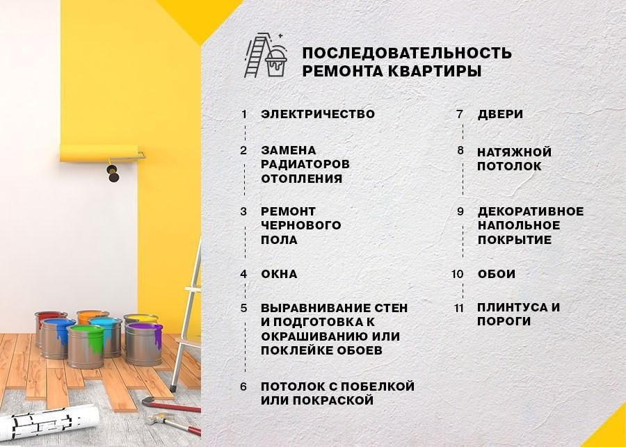 Последовательность ремонта квартиры - руководство к действию