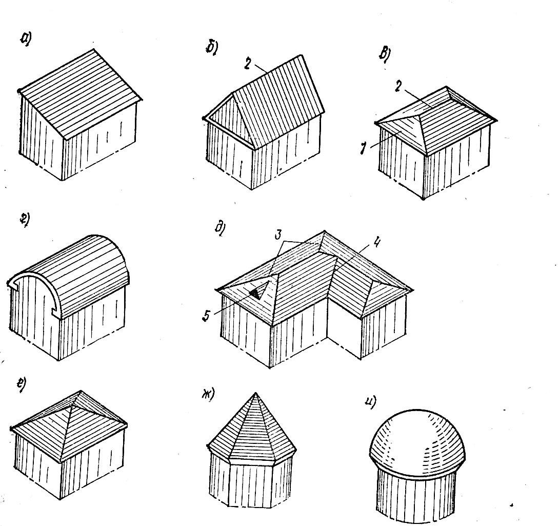 Виды крыш частных домов по конструкции и геометрическим формам