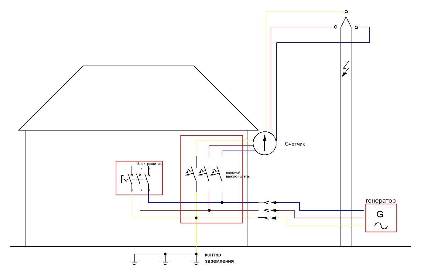 Как подключить генератор к сети дома: схема подключения