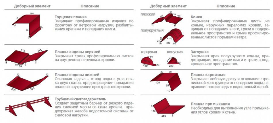 Кровельный материал ондулин. размеры листа ондулина