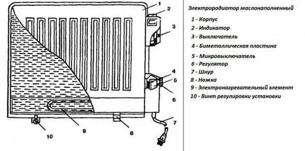 Что лучше: конвектор или масляный обогреватель?
