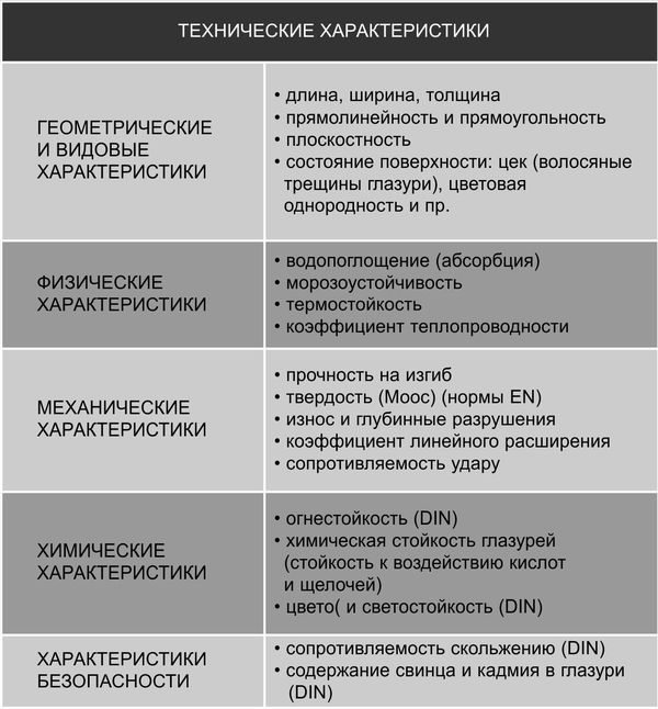 Керамогранит: основные свойства, виды и область применения