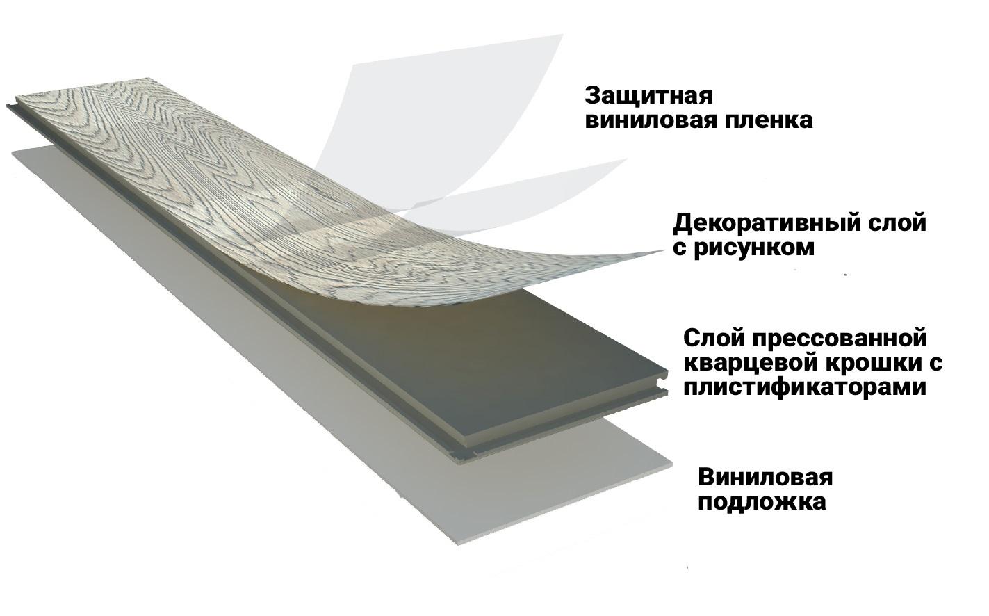 Какой виниловый ламинат лучше выбрать? какая у него стоимость за квадратный метр, и где его купить?