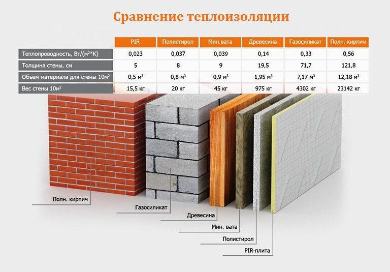 Недостатки эковаты. состав и свойства материала. топ-3 производителей