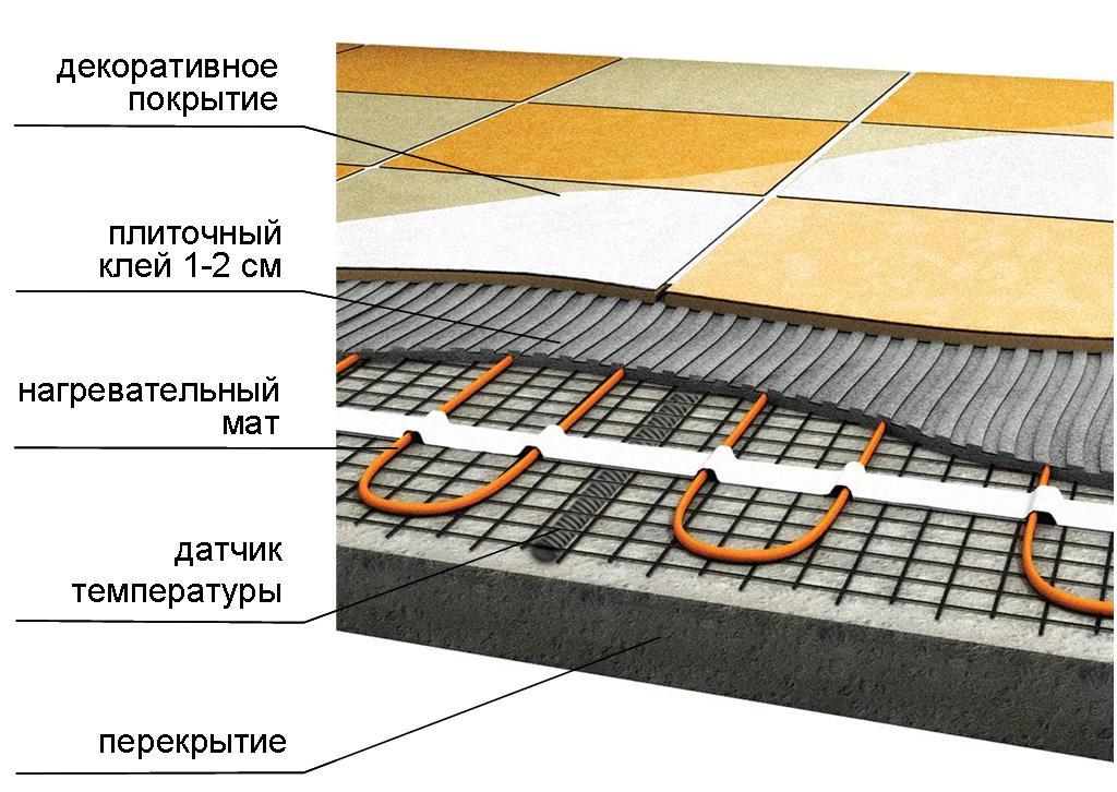 Теплый пол под плитку: какой лучше использовать, сравнения, преимущества и недостатки