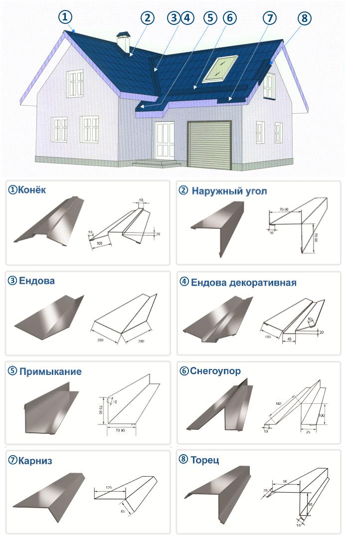 Размеры листа металлочерепицы для крыши — цена, параметры, выбор