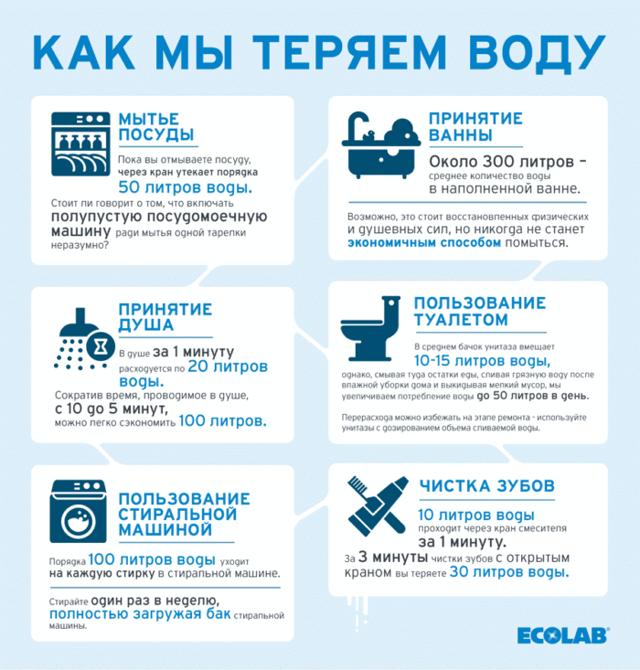 Как сэкономить воду в квартире: легальные способы, советы и секреты