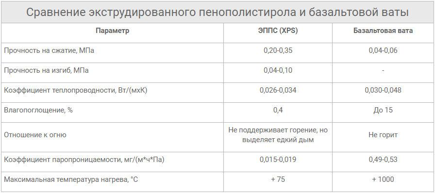 Теплопроводность и коэффициент теплопроводности.  что это такое.