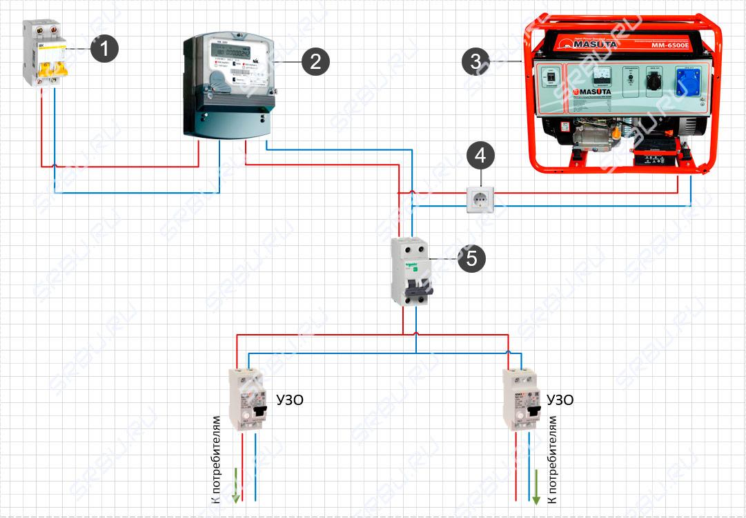 Основные схемы подключения генератора к электрической сети дома— инструкция и видео