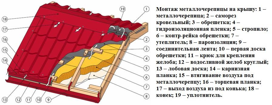 Монтаж металлочерепицы: пошаговая инструкция с полезными рекомендациями