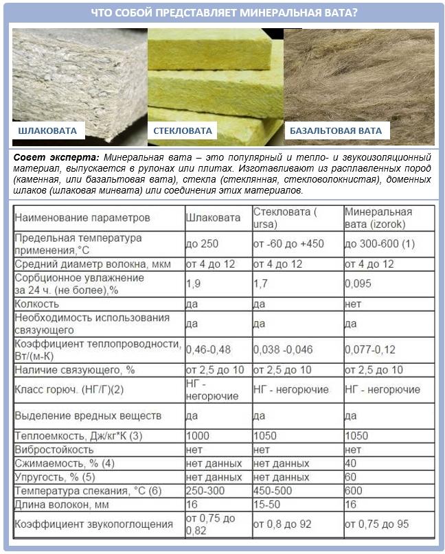 Каменная вата «технониколь»: особенности и сфера применения