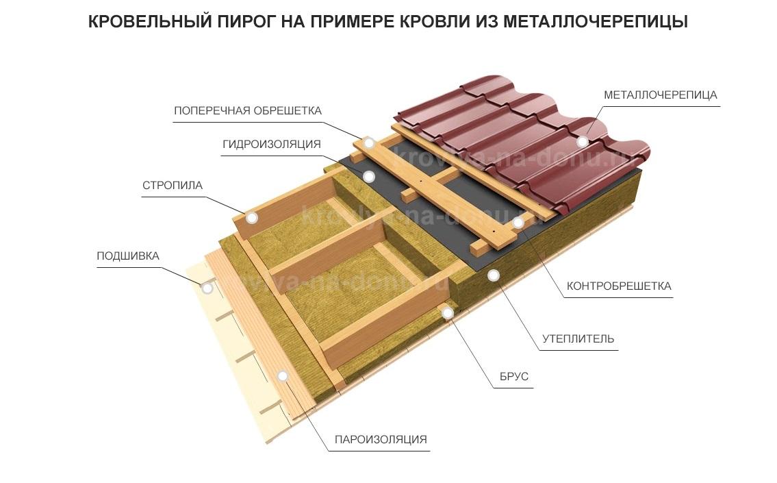 Как правильно делается укладка металлочерепицы на двухскатную крышу