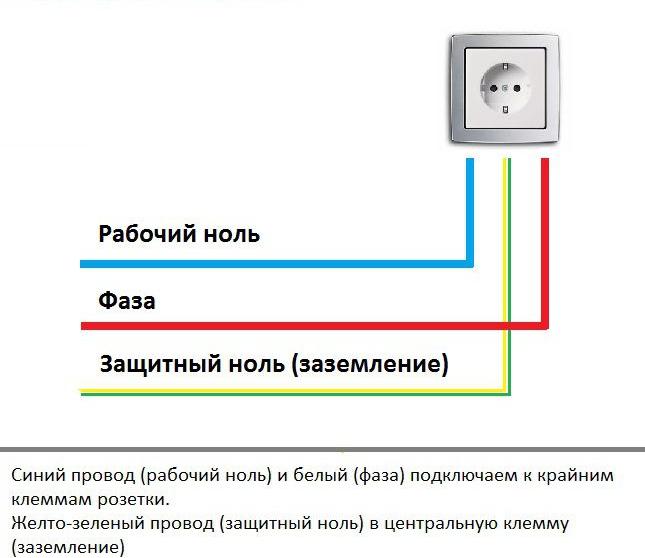 Розетка с usb: как подключить своими руками, как работают и можно ли установить в машине, как сделать юсб устройство  в стене дома, а также схемы подсоединения