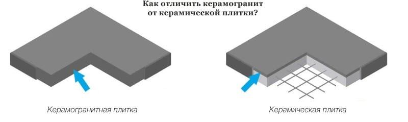 Чем керамогранит отличается от керамической плитки