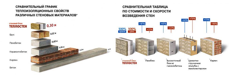 Выбираем блоки для строительства дома: какие лучше, цена и технические характеристики