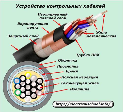 Что такое силовой кабель, для чего он служит и где используется