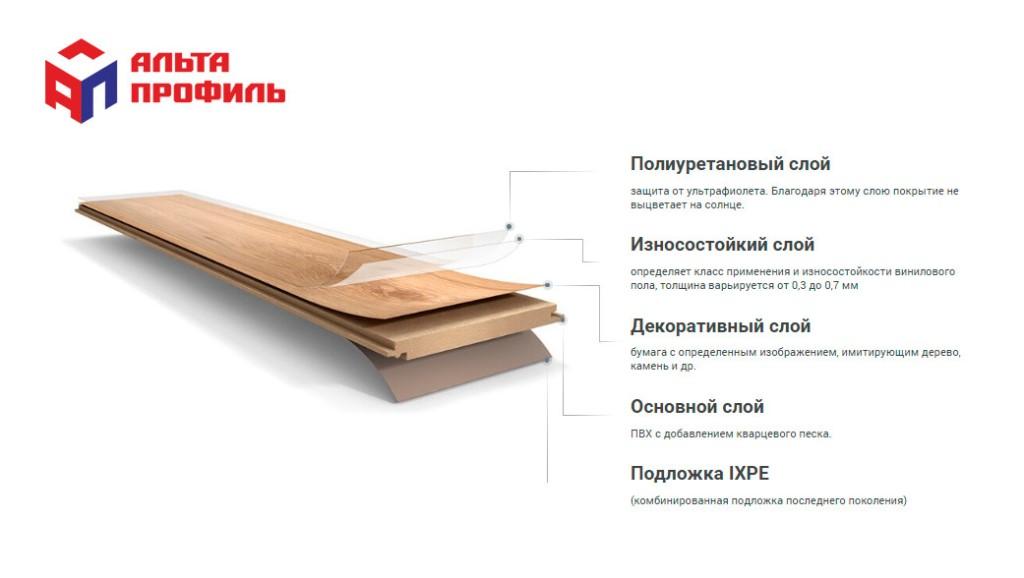 Плюсы и минусы использования винилового ламината