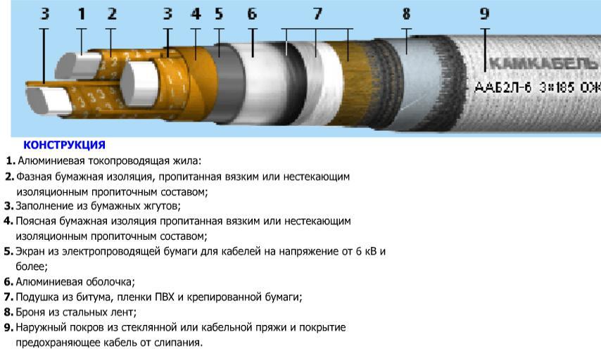 Полная классификация кабелей и проводов
