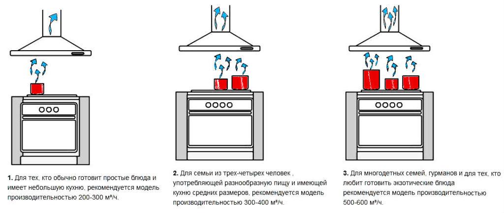 Вытяжка для кухни: как выбрать