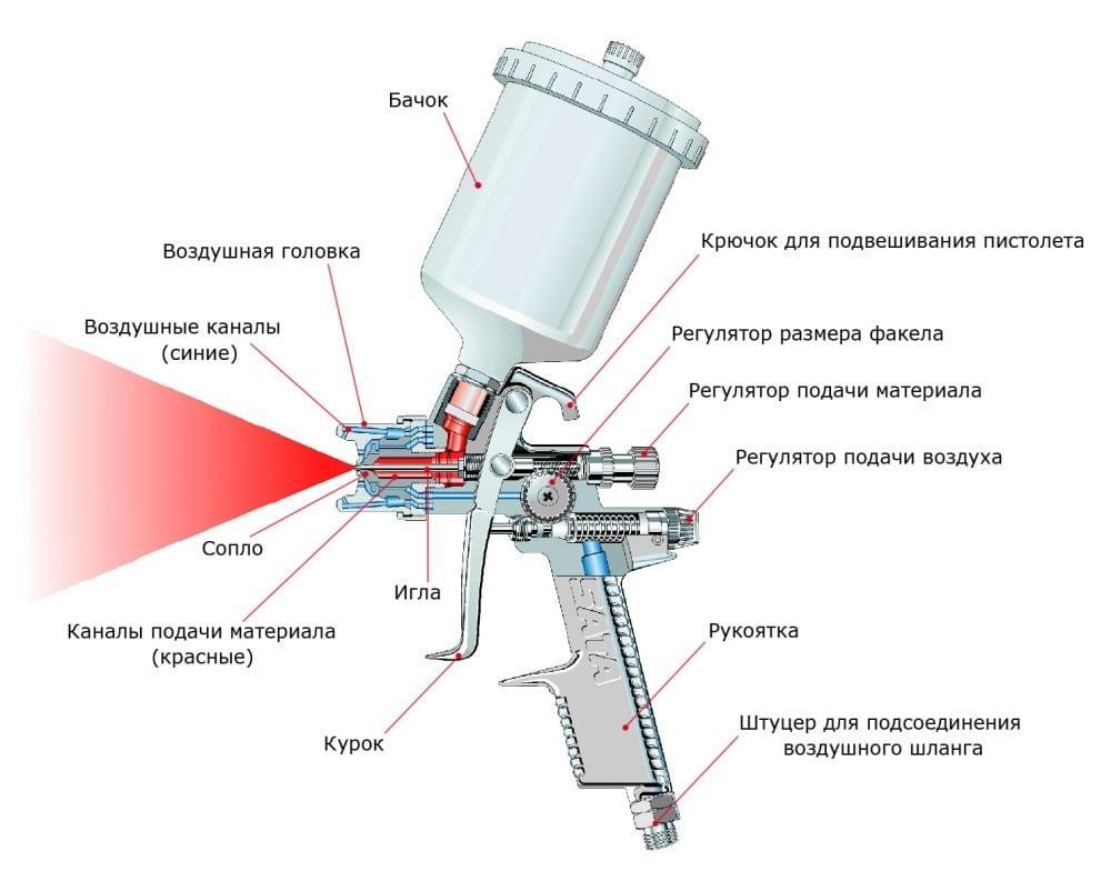 Настройка краскопульта: рабочее давление, подача краски, размер факела, диаметр сопла