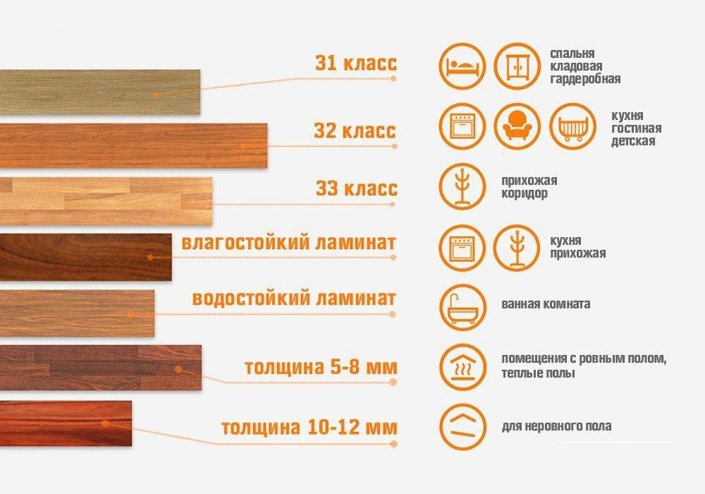 Классификация ламината по износостойкости