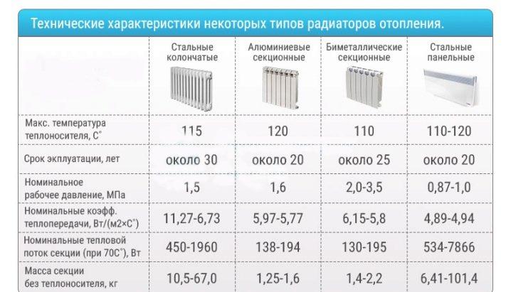 Какие радиаторы отопления лучше для квартиры, а какие - для общественных помещений