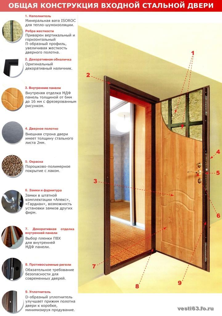 Размеры проемов под входную дверь