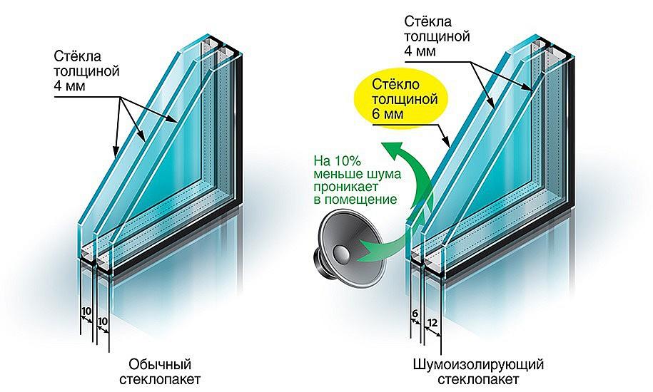 Стеклопакеты (76 фото): однокамерные и трехкамерные для пластиковых окон, как установить двойной вариант по госту своими руками