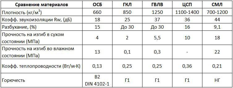 Сравнительный анализ фанеры и осб-плиты для пола