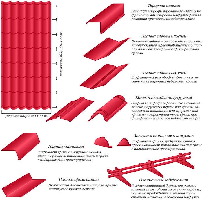 Описание и характеристики элементов кровли из металлочерепицы