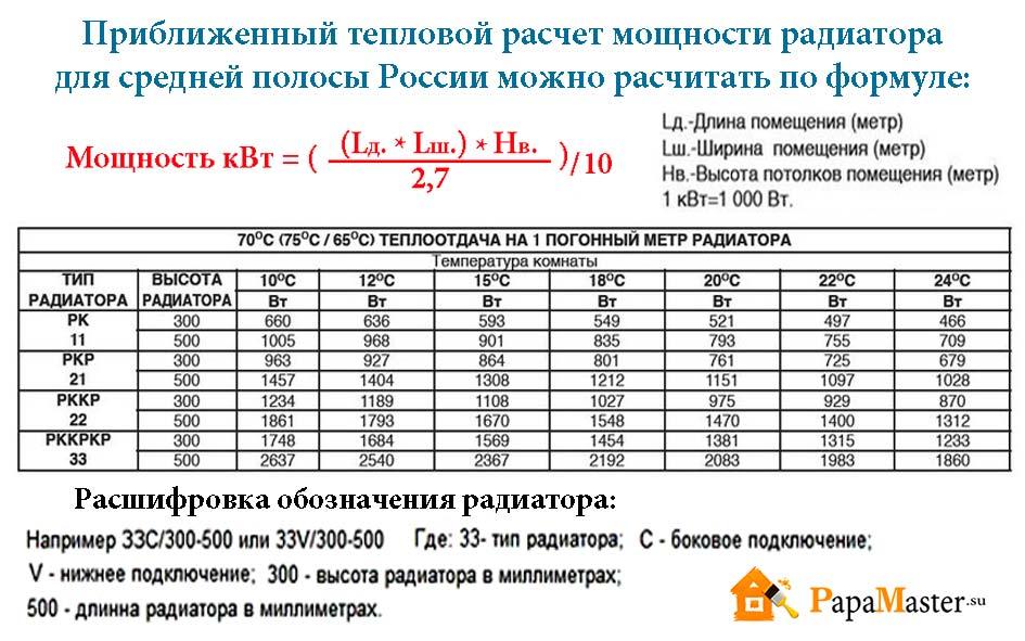 Технические характеристики алюминиевых радиаторов отопления для дома