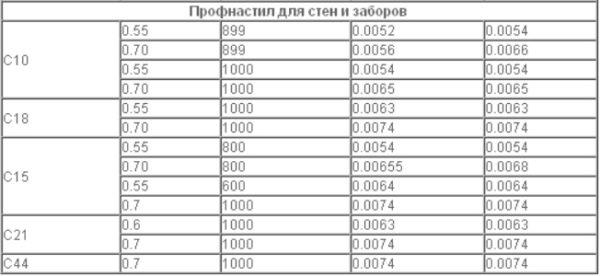 Классификация и виды профнастила для стройки
