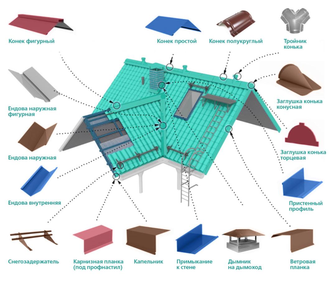 Кровля из металлочерепицы: таблицы размеров и наглядные схемы монтажа - мастерим для дома и дачи своими руками