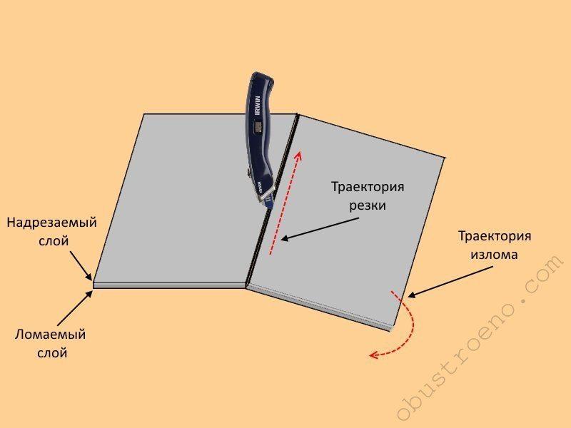 Чем режут гипсокартон? как правильно резать гипсокартон