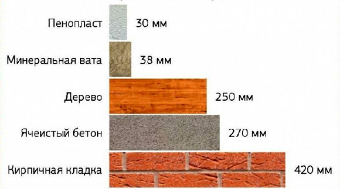 Пенопласт как утеплитель балкона и лоджии: свойства, характеристики и рекомендации к использованию
