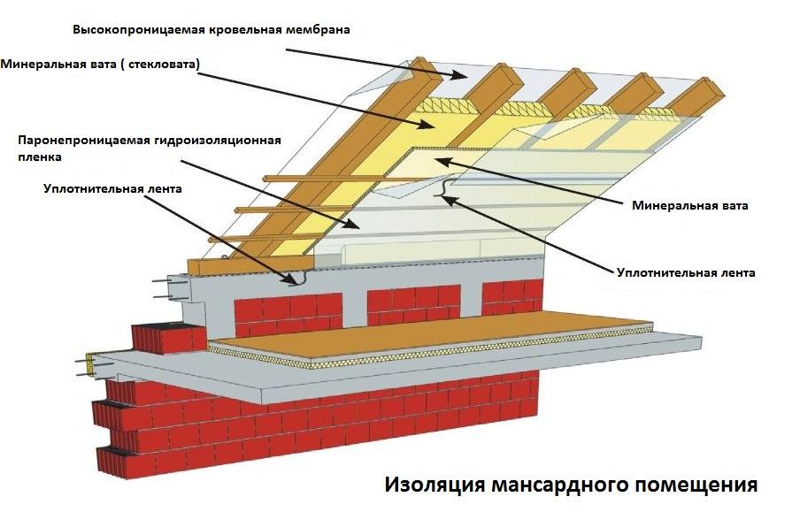 Утепление мансарды изнутри: выбор материла и порядок работ