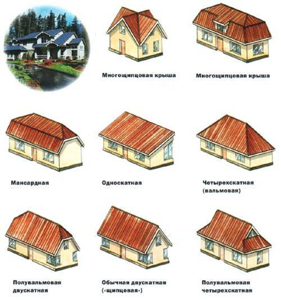 Обзор существующих типов крыш и материалов — краткие характеристики