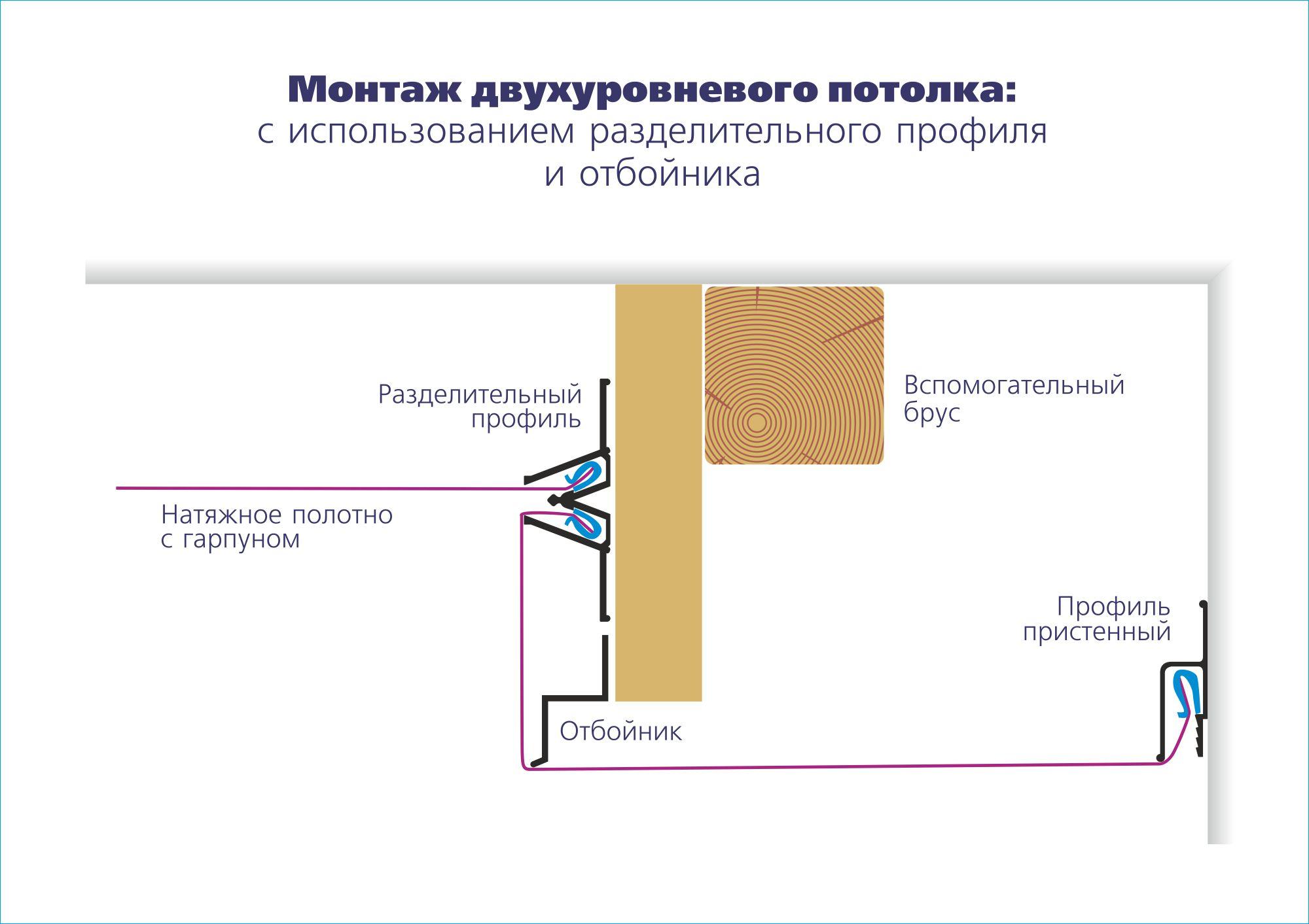 Какие бывают виды потолков для дома и квартиры
