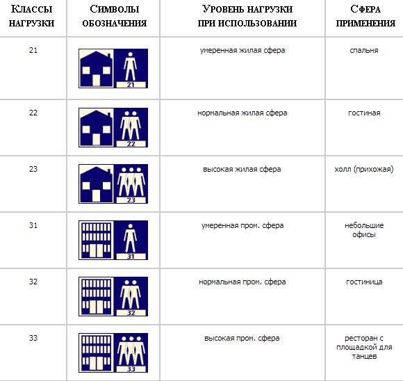 Как выбрать ламинат для квартиры по качеству — виды ламината, классы, маркировка, критерии выбора