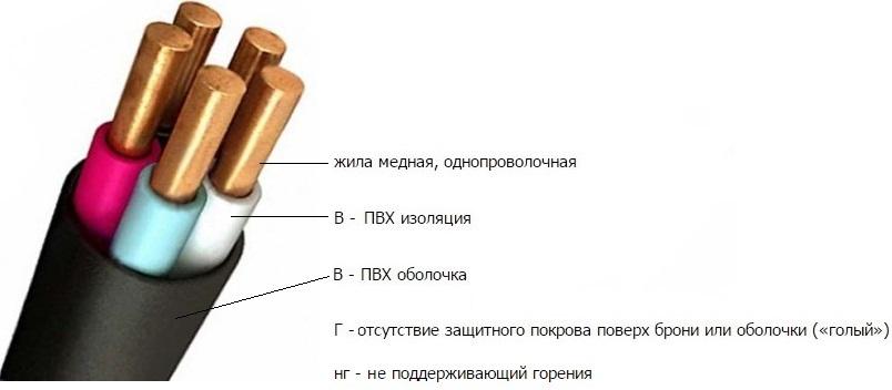 Виды и типы электропроводки