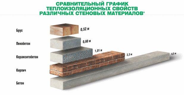 Газобетонные блоки: плюсы и минусы применения
