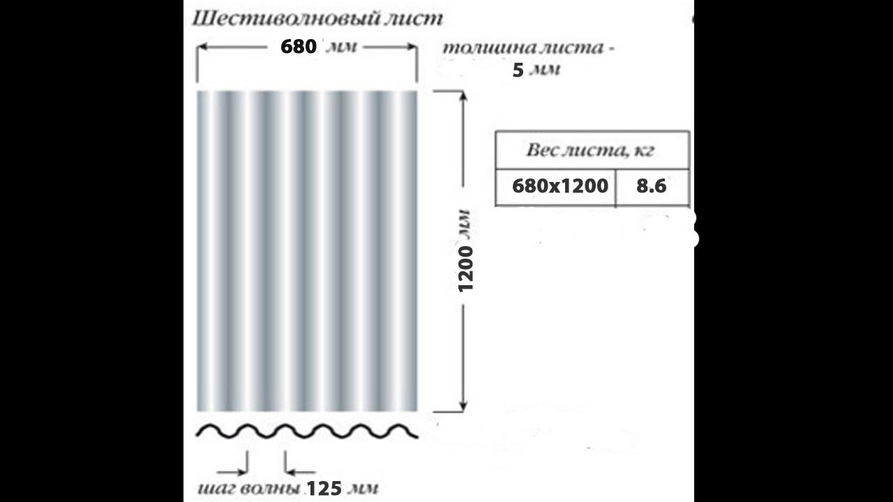 Волновой шифер: обзор технических характеристик + сравнение его с другими покрытиями